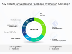 Key Results Of Successful Facebook Promotion Campaign Ppt PowerPoint Presentation Gallery Model PDF