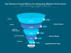 Key Revenue Funnel Metrics For Assessing Website Performance Ppt PowerPoint Presentation Infographics Master Slide PDF