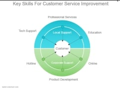 Key Skills For Customer Service Improvement Powerpoint Themes