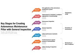 Key Stages For Creating Autonomous Maintenance Pillar With General Inspection Ppt PowerPoint Presentation Slides Diagrams PDF
