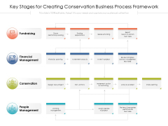 Key Stages For Creating Conservation Business Process Framework Ppt PowerPoint Presentation Gallery Show PDF