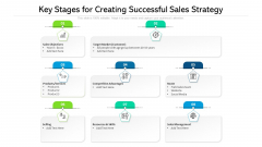 Key Stages For Creating Successful Sales Strategy Ppt PowerPoint Presentation Show Demonstration PDF
