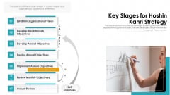 Key Stages For Hoshin Kanri Strategy Ppt PowerPoint Presentation Gallery Design Templates PDF