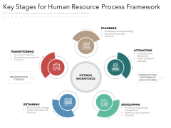 Key Stages For Human Resource Process Framework Ppt PowerPoint Presentation Gallery Infographic Template PDF