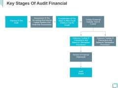 Key Stages Of Audit Financial Ppt PowerPoint Presentation Icon