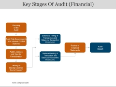 Key Stages Of Audit Financial Ppt PowerPoint Presentation Information