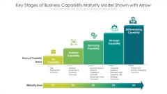 Key Stages Of Business Capability Maturity Model Shown With Arrow Ppt PowerPoint Presentation Infographics Mockup PDF
