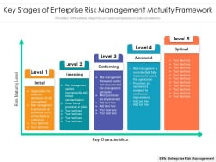 Key Stages Of Enterprise Risk Management Maturity Framework Ppt PowerPoint Presentation Gallery Graphics Pictures PDF
