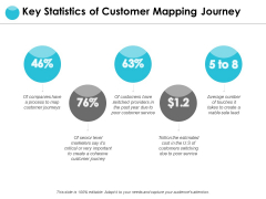 Key Statistics Of Customer Mapping Journey Ppt PowerPoint Presentation File Model