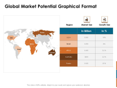 Key Statistics Of Marketing Global Market Potential Graphical Format Ppt PowerPoint Presentation Outline Ideas PDF