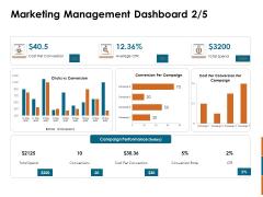 Key Statistics Of Marketing Marketing Management Dashboard Cost Ppt PowerPoint Presentation Infographics Slideshow PDF