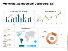 Key Statistics Of Marketing Marketing Management Dashboard Customers Ppt PowerPoint Presentation Icon Microsoft PDF