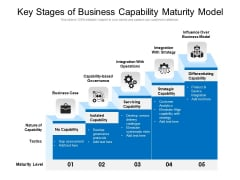 Key Steps Of Business Capability Maturity Framework Ppt PowerPoint Presentation Gallery Graphics PDF