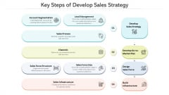 Key Steps Of Develop Sales Strategy Ppt PowerPoint Presentation Infographics Deck PDF