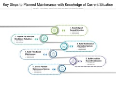 Key Steps To Planned Maintenance With Knowledge Of Current Situation Ppt PowerPoint Presentation Styles Example File PDF
