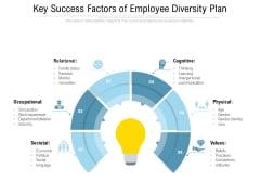 Key Success Factors Of Employee Diversity Plan Ppt PowerPoint Presentation Pictures Demonstration PDF