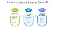 Key Tactics Involved In Consumer Contact Plan Ppt Pictures Inspiration PDF