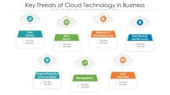 Key Threats Of Cloud Technology In Business Ppt PowerPoint Presentation Gallery Microsoft PDF