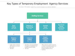 Key Types Of Temporary Employment Agency Services Ppt PowerPoint Presentation Gallery Aids PDF