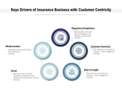 Keys Drivers Of Insurance Business With Customer Centricity Ppt PowerPoint Presentation Gallery Example