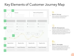 Know Your Customer Key Elements Of Customer Journey Map Ppt Infographic Template Background Image PDF