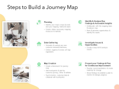 Know Your Customer Steps To Build A Journey Map Ppt Show Example Introduction PDF