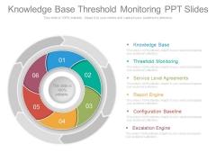 Knowledge Base Threshold Monitoring Ppt Slides