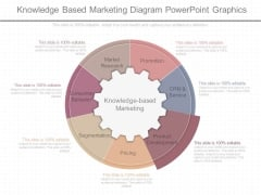 Knowledge Based Marketing Diagram Powerpoint Graphics