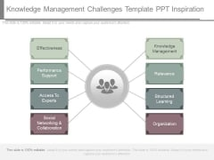 Knowledge Management Challenges Template Ppt Inspiration