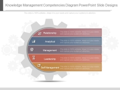 Knowledge Management Competencies Diagram Powerpoint Slide Designs