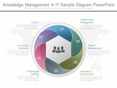 Knowledge Management In It Sample Diagram Powerpoint