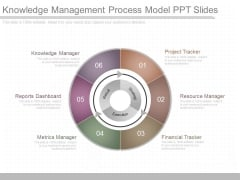 Knowledge Management Process Model Ppt Slides