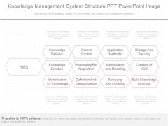 Knowledge Management System Structure Ppt Powerpoint Image