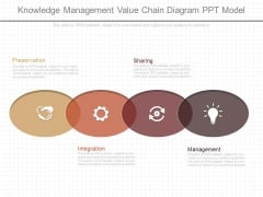 Knowledge Management Value Chain Diagram Ppt Model