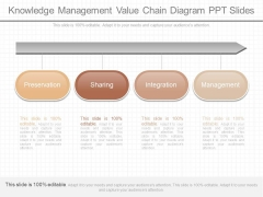 Knowledge Management Value Chain Diagram Ppt Slides