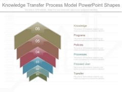 Knowledge Transfer Process Model Powerpoint Shapes