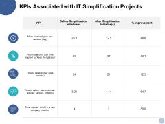 Kpis Associated With IT Simplification Projects Ppt PowerPoint Presentation Model Skills