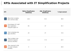 Kpis Associated With IT Simplification Projects Ppt PowerPoint Presentation Professional Elements