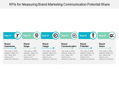 Kpis For Measuring Brand Marketing Communication Potential Share Ppt Powerpoint Presentation Layouts Infographics