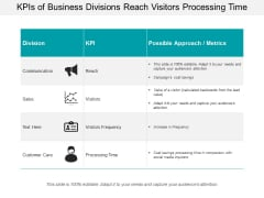 Kpis Of Business Divisions Reach Visitors Processing Time Ppt PowerPoint Presentation Slides Outfit