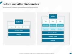 Kubernetes Containers Architecture Overview Before And After Kubernetes Ppt Layouts Picture PDF