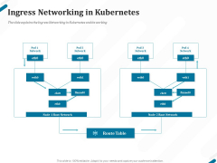 Kubernetes Containers Architecture Overview Ingress Networking In Kubernetes Ppt Model Clipart PDF