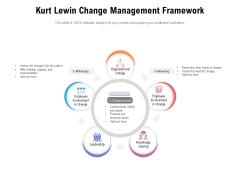 Kurt Lewin Change Management Framework Ppt PowerPoint Presentation File Visuals PDF