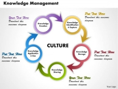 Knowledge Management Business PowerPoint Presentation