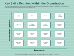 LMS Development Session Key Skills Required Within The Organization Ppt Icon Designs Download PDF