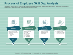 LMS Development Session Process Of Employee Skill Gap Analysis Ppt Styles Deck PDF
