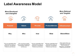 Label Awareness Model Ppt PowerPoint Presentation Icon Shapes