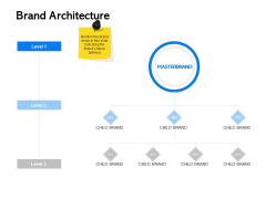 Label Building Initiatives Brand Architecture Ppt Visual Aids Example 2015 PDF