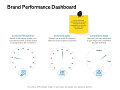 Label Building Initiatives Brand Performance Dashboard Ppt Styles Good PDF