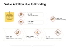 Label Identity Design Value Addition Due To Branding Ppt Layouts Maker PDF
